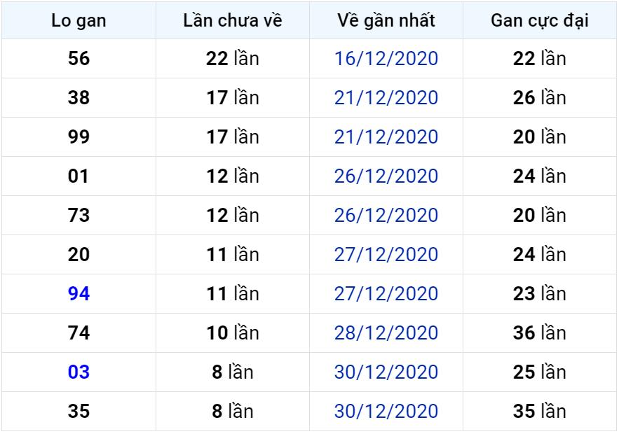 Thống kê lô gan miền Bắc lâu chưa về đến ngày hôm nay 09-01-2021