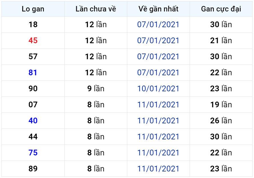 Bảng thống kê lô gan miền Bắc lâu chưa về đến ngày 21-01-2021